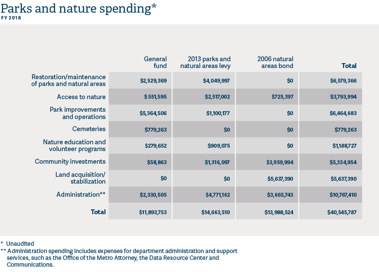 parks and nature spending table for Parks and Nature Annual Report 2017-18