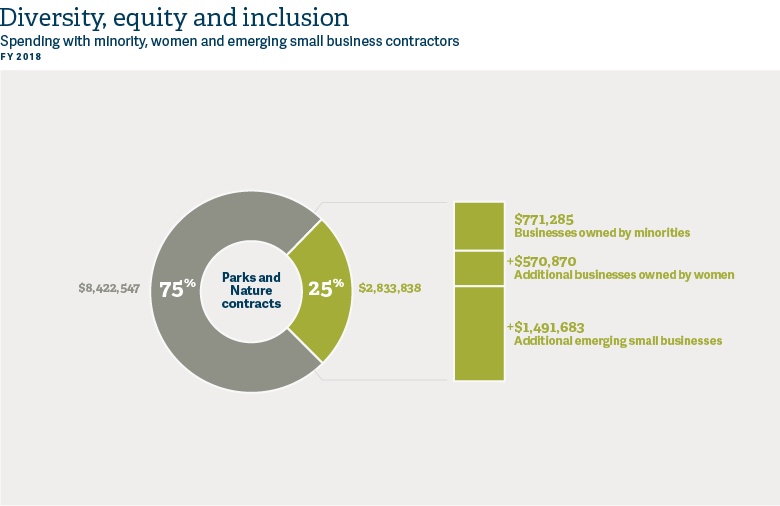 diversity, equity and inclusion MWESB contracting infographic for Parks and Nature Annual Report 2017-18