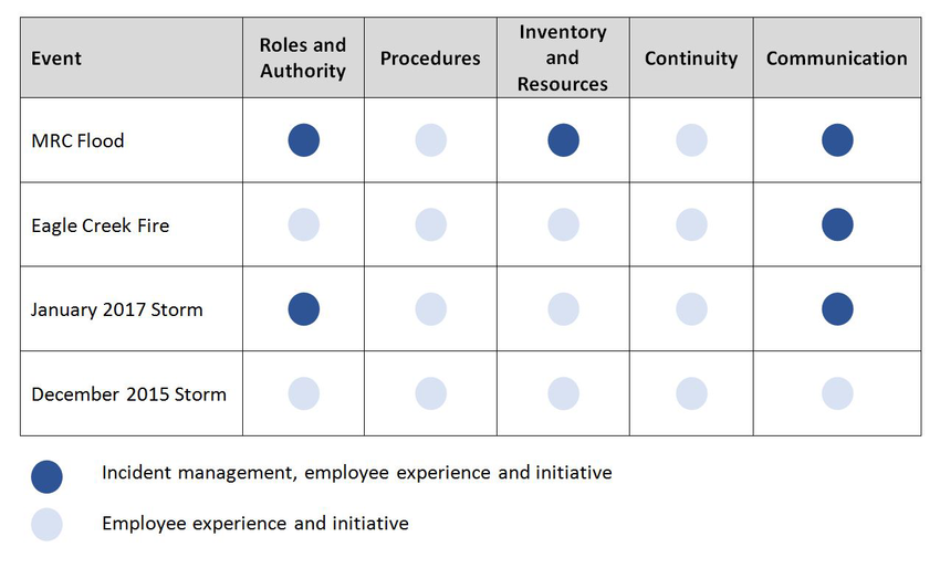 Table showing how Metro relied on employee experience and initiative during recent incidents