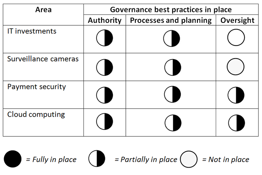 chart displaying which governance best practices are in place for Information Security and Technology department