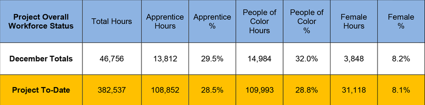 chart displaying workforce utilization at Oregon Convention Center hotel project for women and people of color as of December 2018