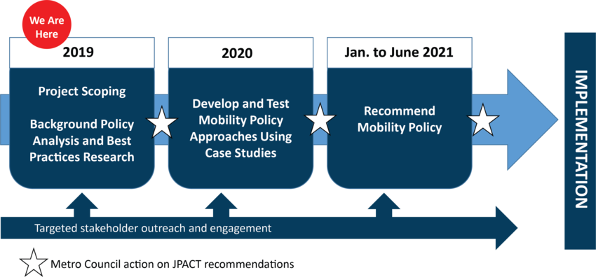 Regional mobility policy update timeline