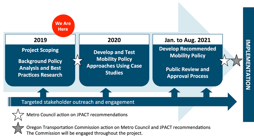Simplified timeline graphic of the Regional Mobility Policy update, showing the current progress as of November 2019