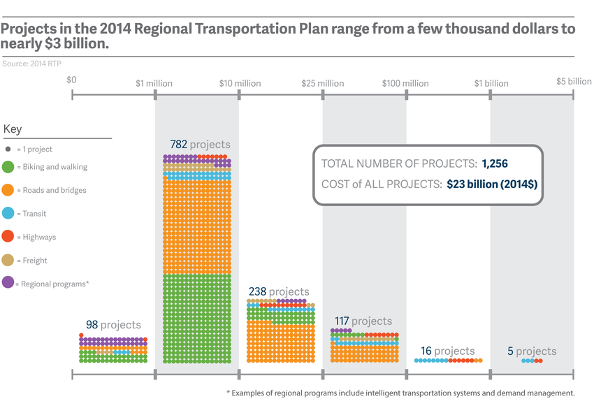 Projects in the 2014 Regional Transportation Plan range from a few thousand dollars to nearly $3 billion.