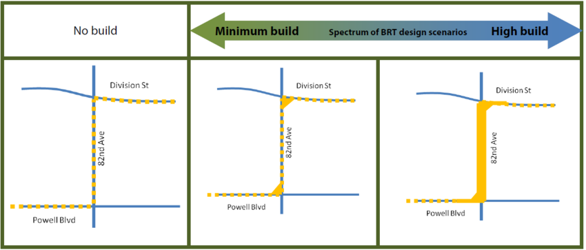 Spectrum of choices for BRT on 82nd Avenue