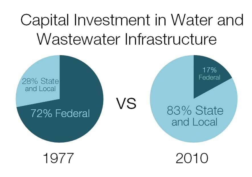 Chart showing the shrinking federal share of infrastructure funding
