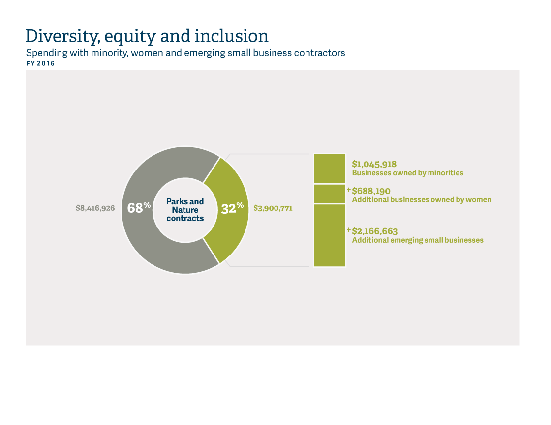 infographic of parks and nature 2016 diversity, equity and inclusion