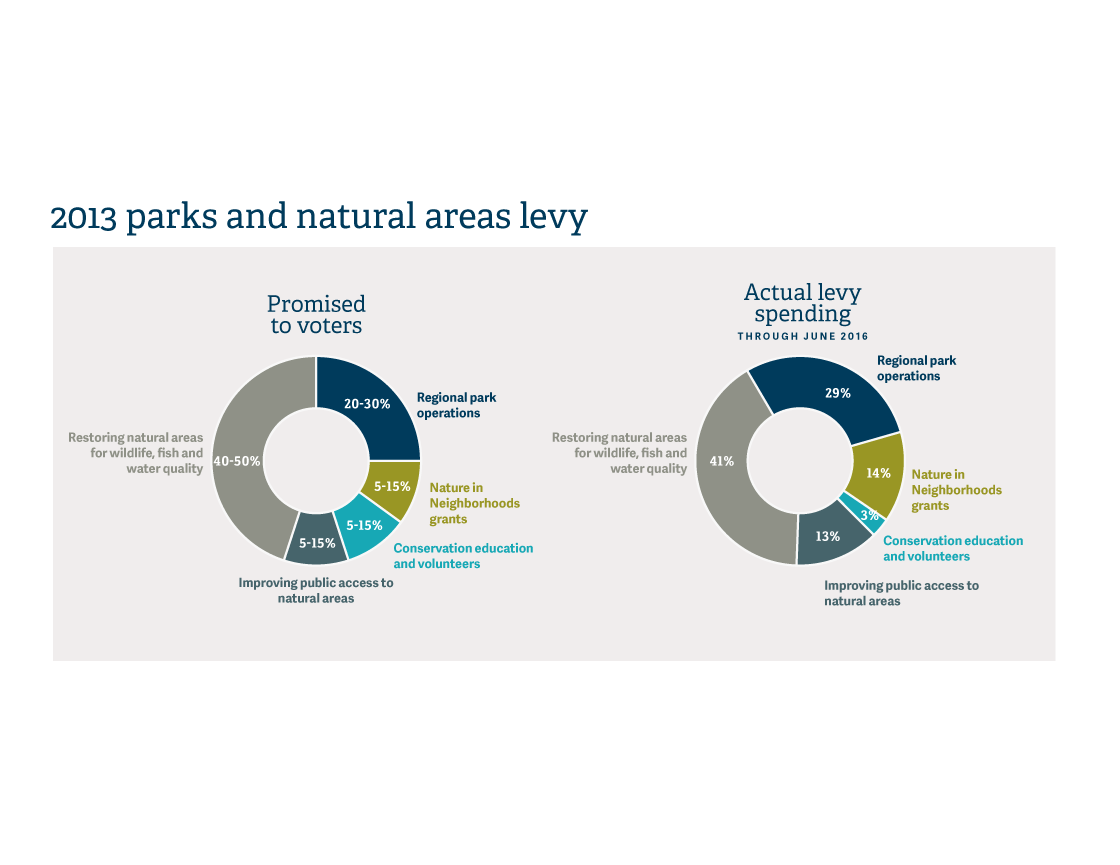 infographic of 2013 levy for Parks and Nature Annual Report 2016