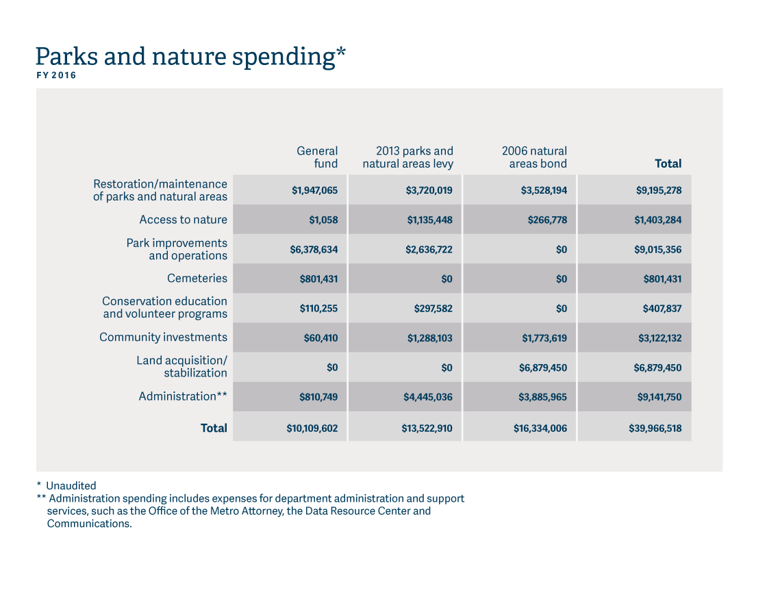 infographic of 2016 spending for Parks and Nature Annual Report