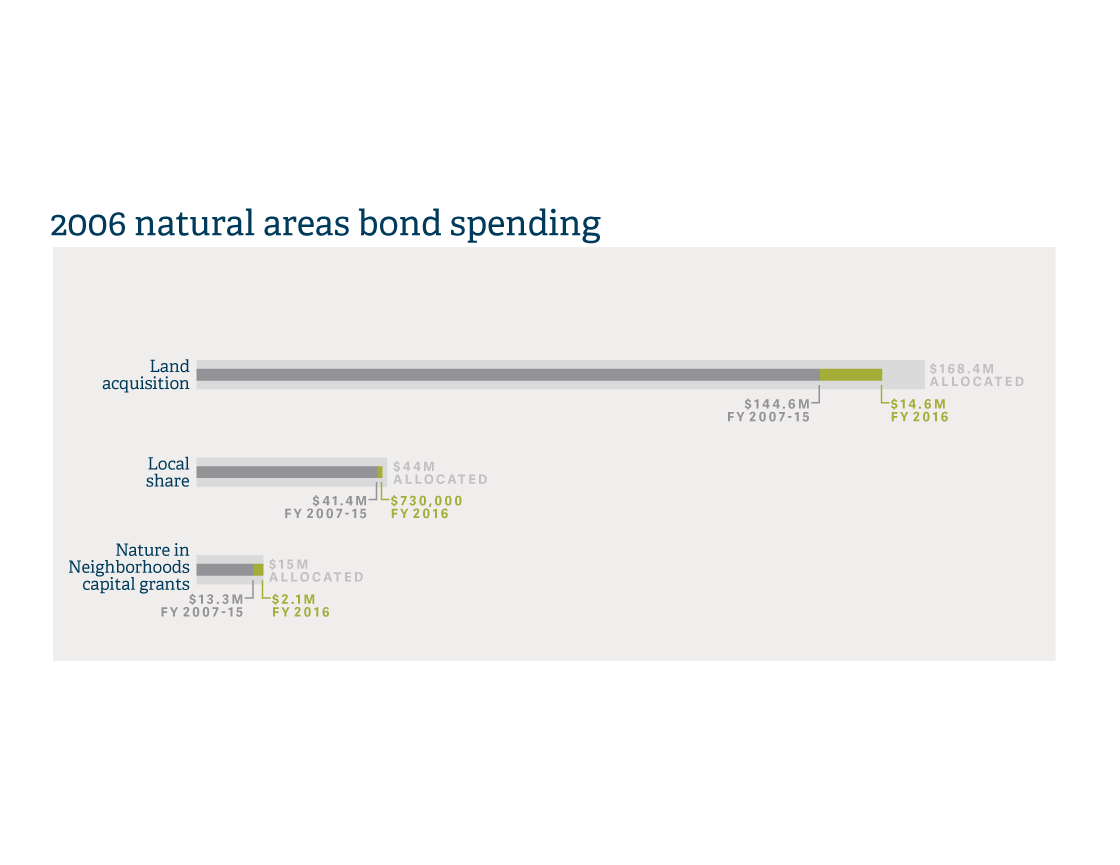 infographic of bond measure for Parks and Nature Annual report 2016