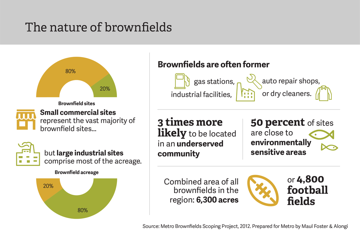 The Nature of Brownfields