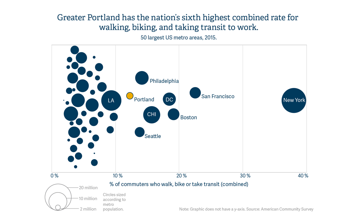 Greater Portland has the nation's sixth-highest combined rate for walking, biking and taking transit to work.