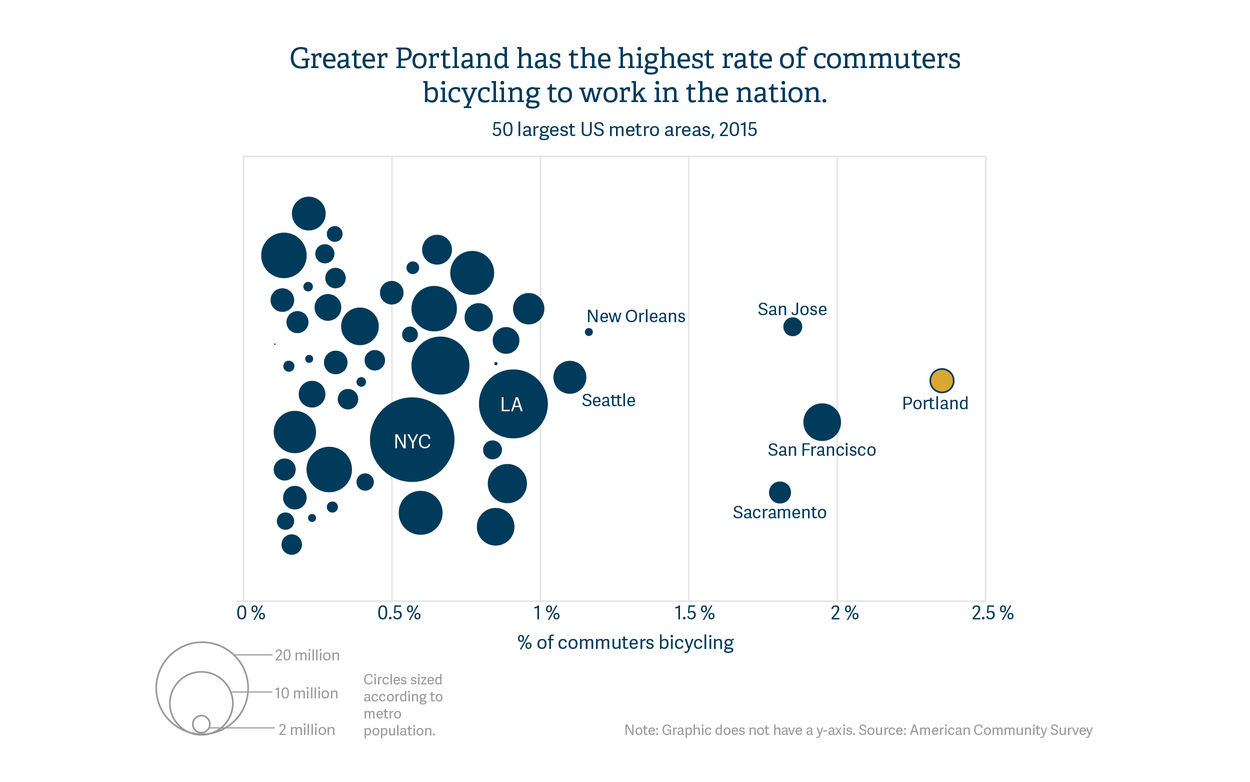 Greater Portland has the highest rate of commuters bicycling to work in the nation.