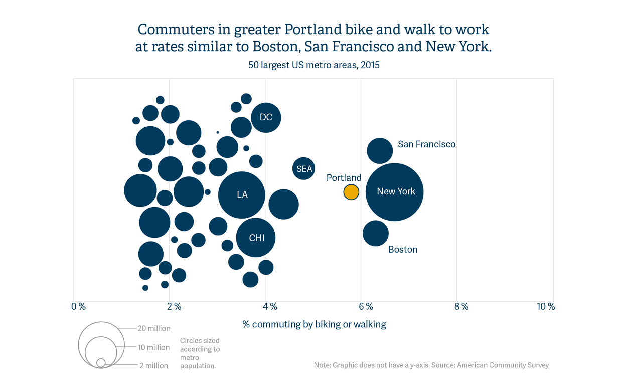 Commuters in greater Portland bike and walk to work at rates similar to Boston, San Francisco and New York.
