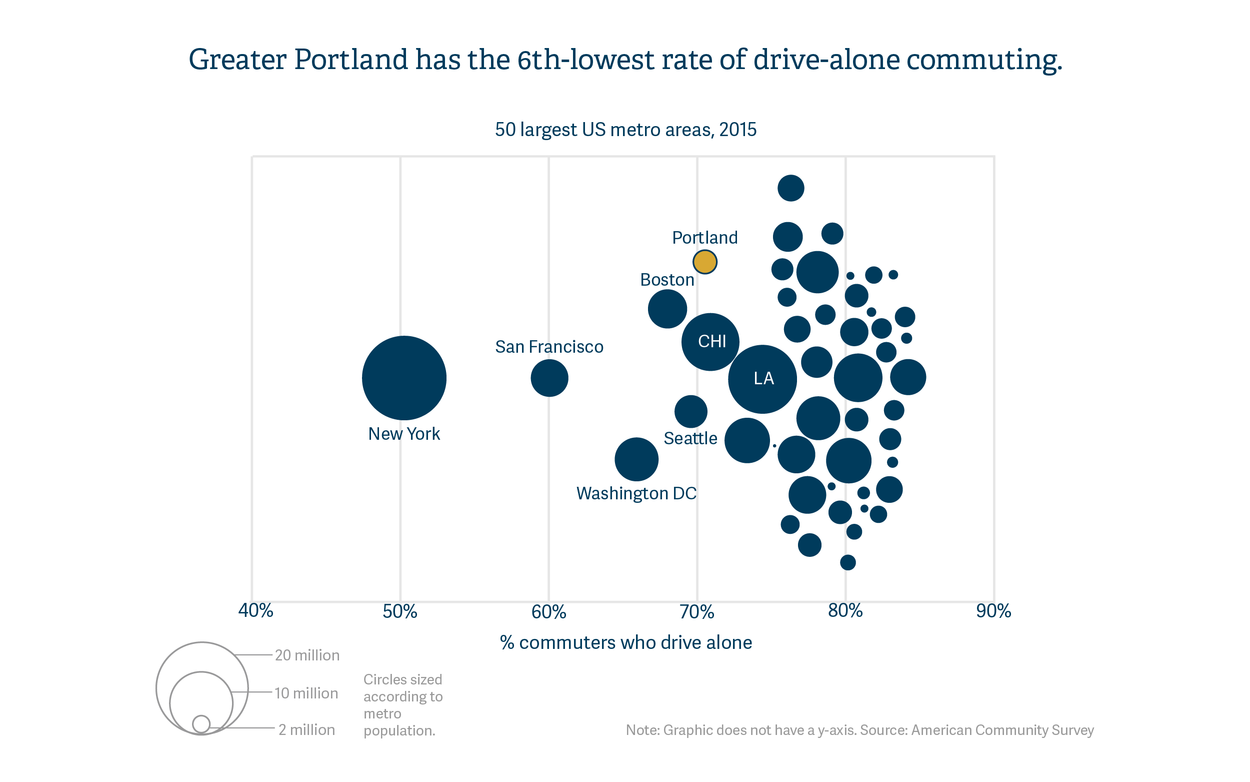Greater Portland has the 6th-lowest rate of drive alone commuting in the nation.