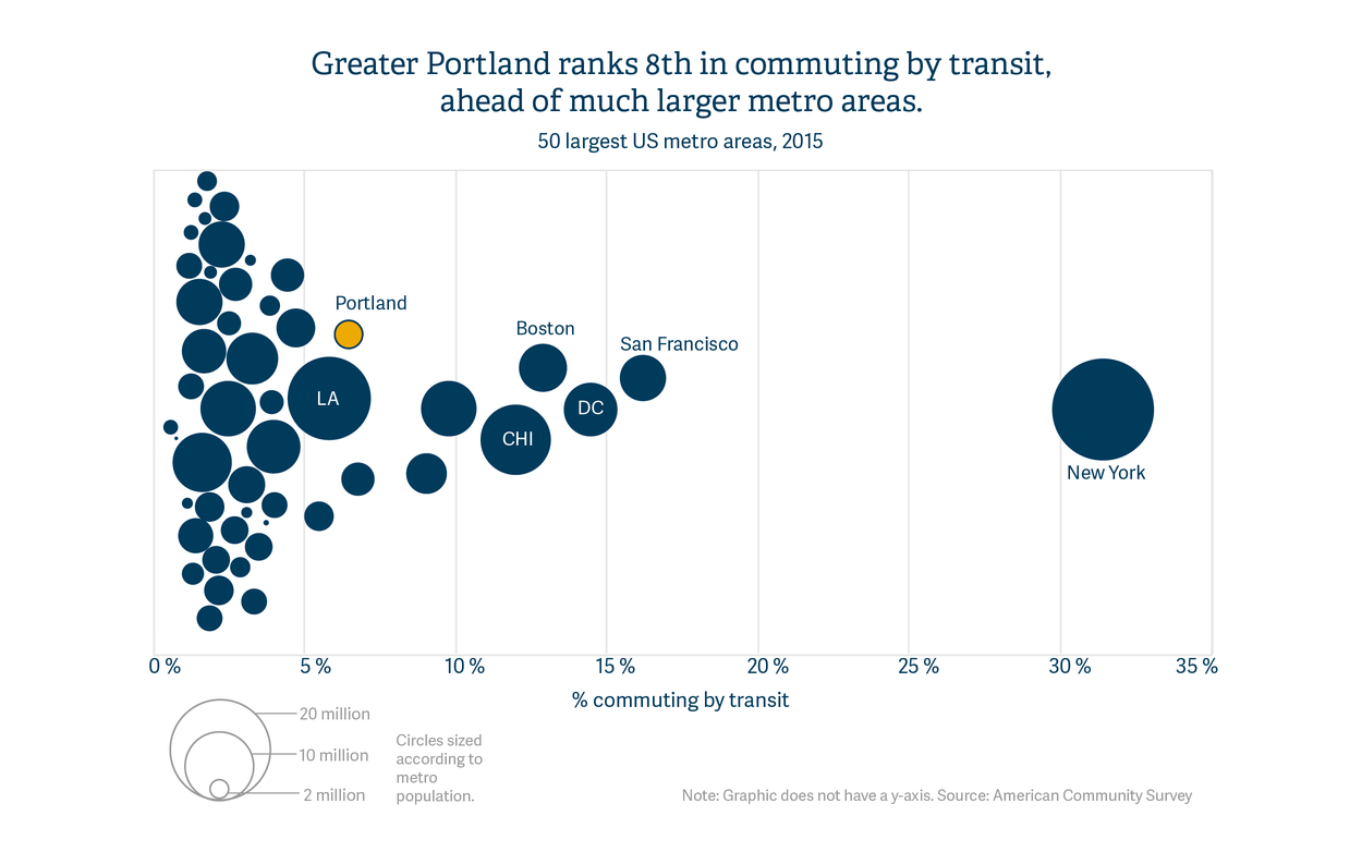 Greater Portland ranks 8th in commuting by transit, ahead of much larger metro areas.