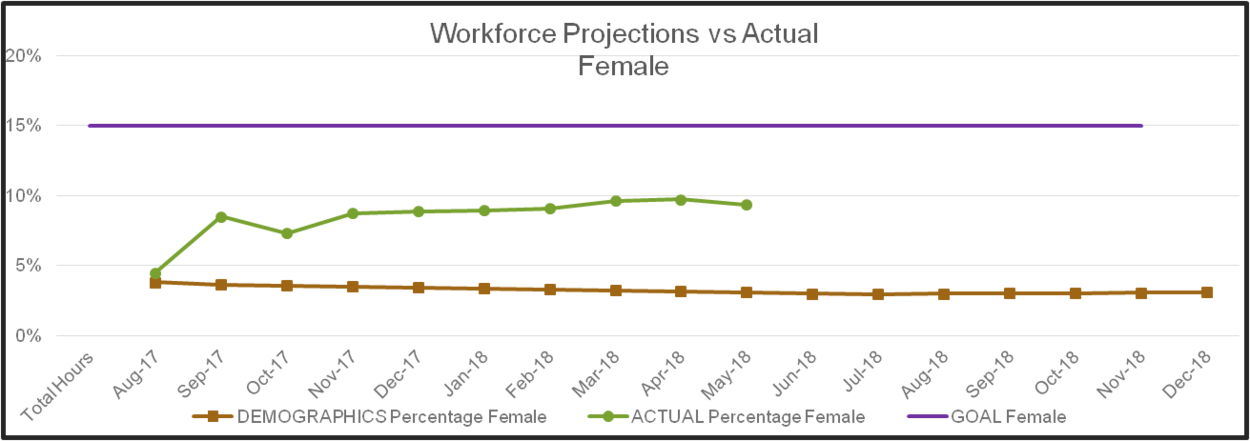 graph showing workforce projects versus actual for women on hotel project from August 2017 through May 2018