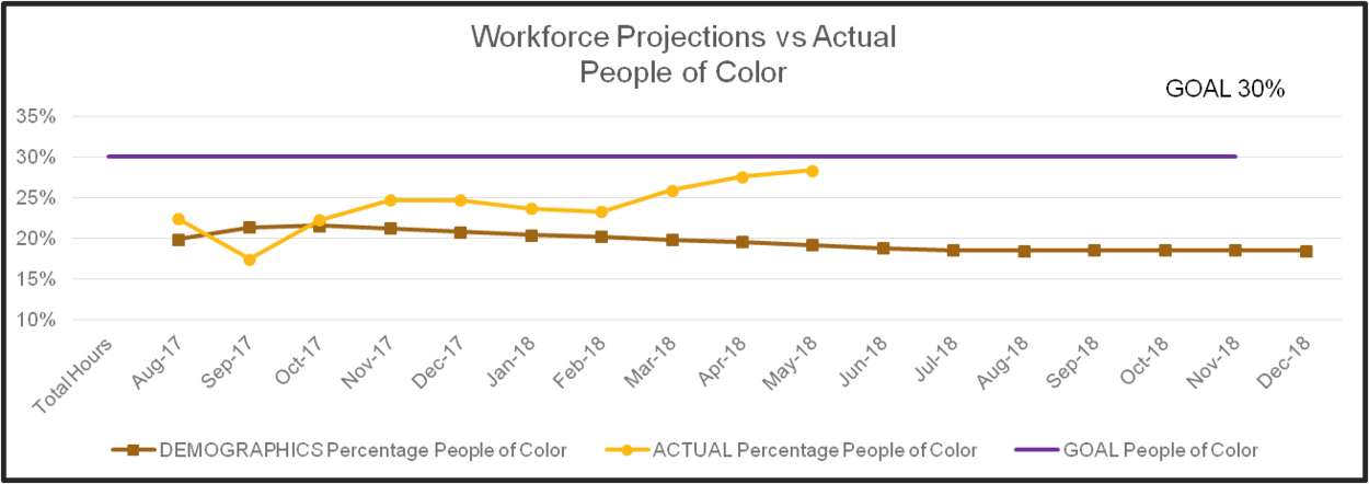graph showing workforce projects versus actual for people of color on hotel project from August 2017 through May 2018