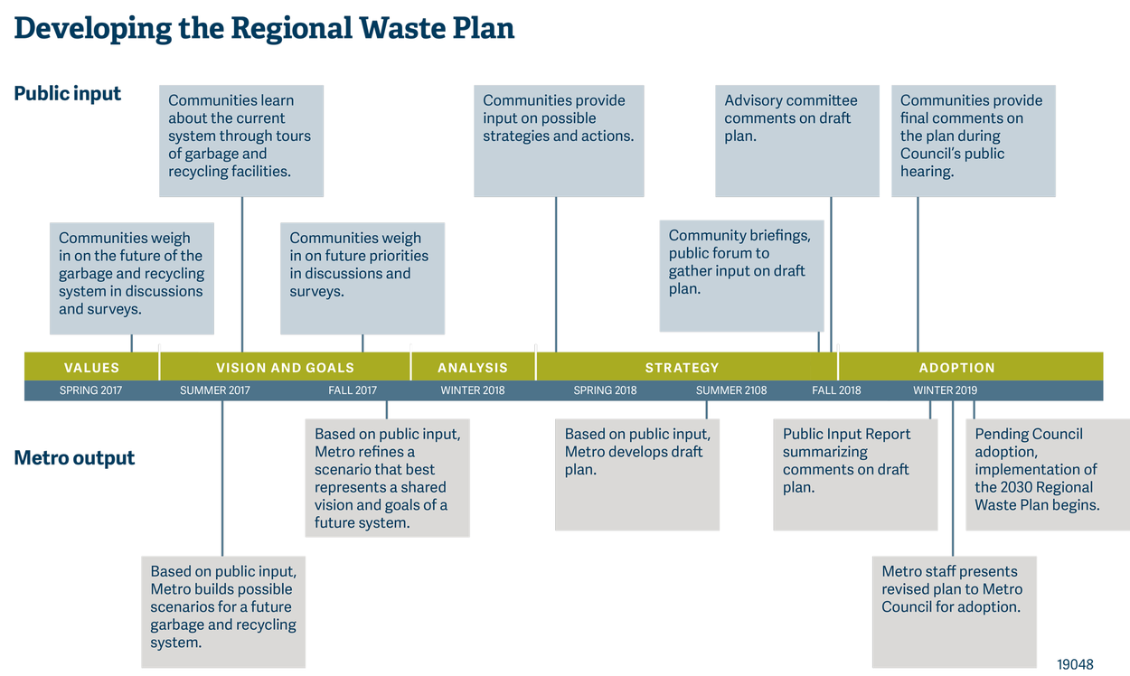 Timeline for the 2030 Regional Waste Plan. Metro Council will hold legislative hearings in Feburary 2019 consider plan adoption.