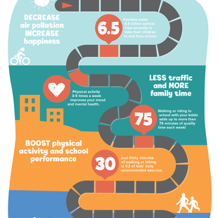 Safe Routes Infographic