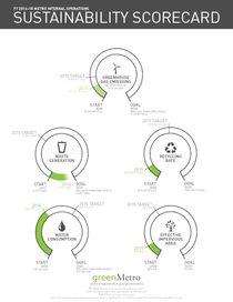 2014-15 Sustainability Scorecard