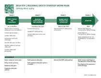 Regional Safety Strategy: project timeline