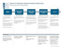 Regional Freight Strategy timeline