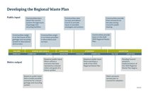 Timeline: Developing the Regional Waste Plan