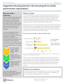 Supportive Housing Services audit highlights
