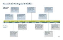 Calendario: Desarrollo del Plan Regional de Residuos