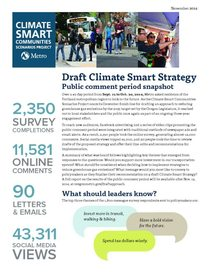 Climate Smart public comment period: Engagement snapshot