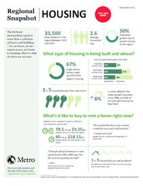 Regional Snapshot: Housing infographic