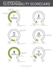 2018-19 Sustainability Scorecard