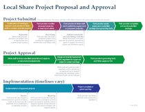 Local share project proposal and approval