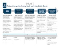 Regional Congestion Pricing Study work plan
