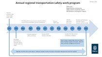 Annual regional transportation safety work program