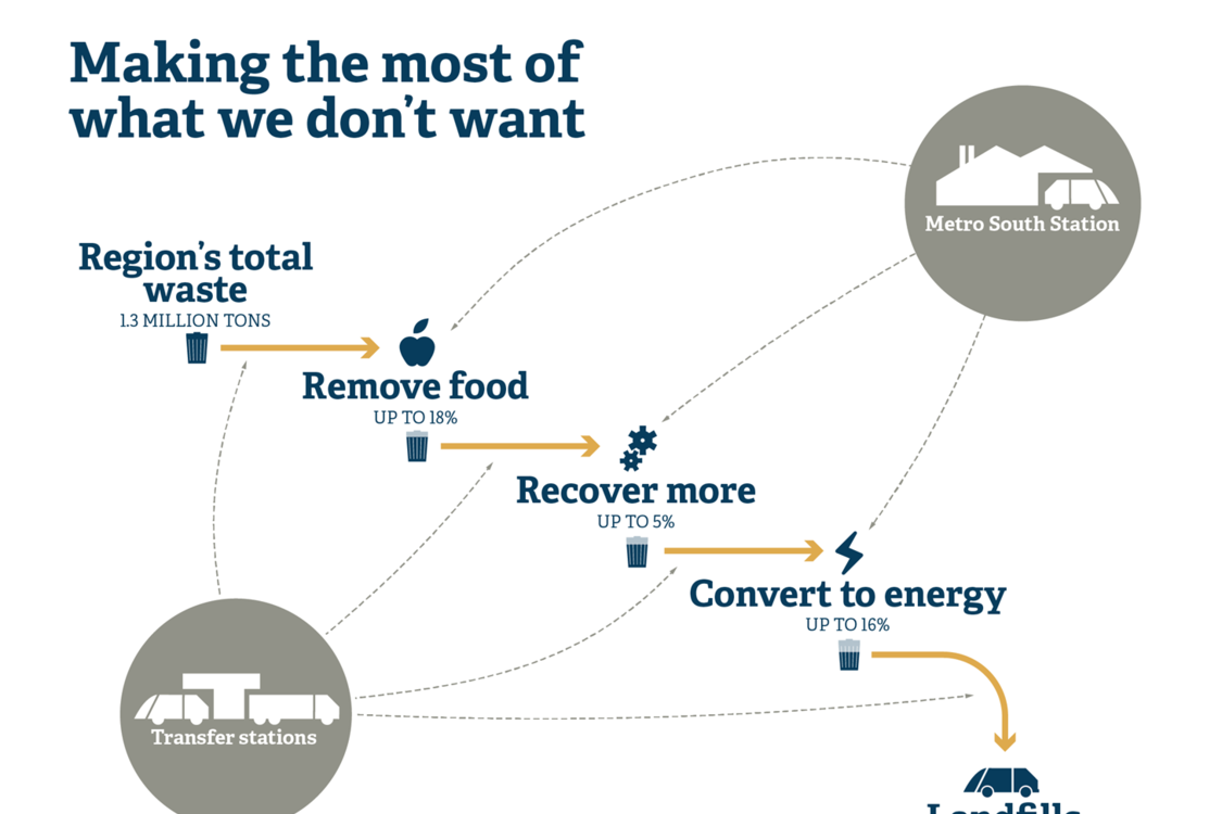 graphic image showing the percentage of food waste in greater Portland's garbage system